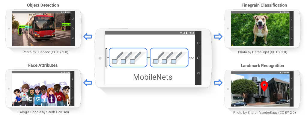 Google Releases Object Detector Nets For Mobile