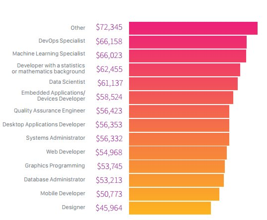 Php web developer salary in bangalore dating