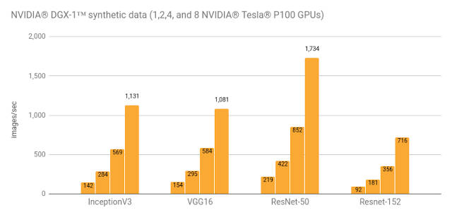 NVIDA Updates Free Deep Learning Software