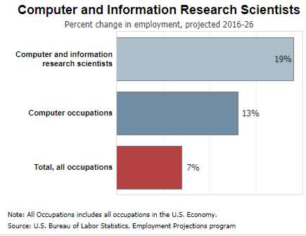 Computer Science In Demand