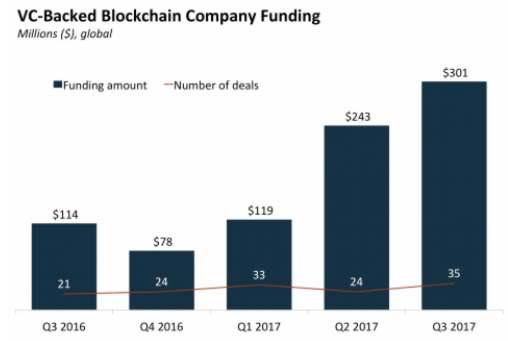 blockchainfunding