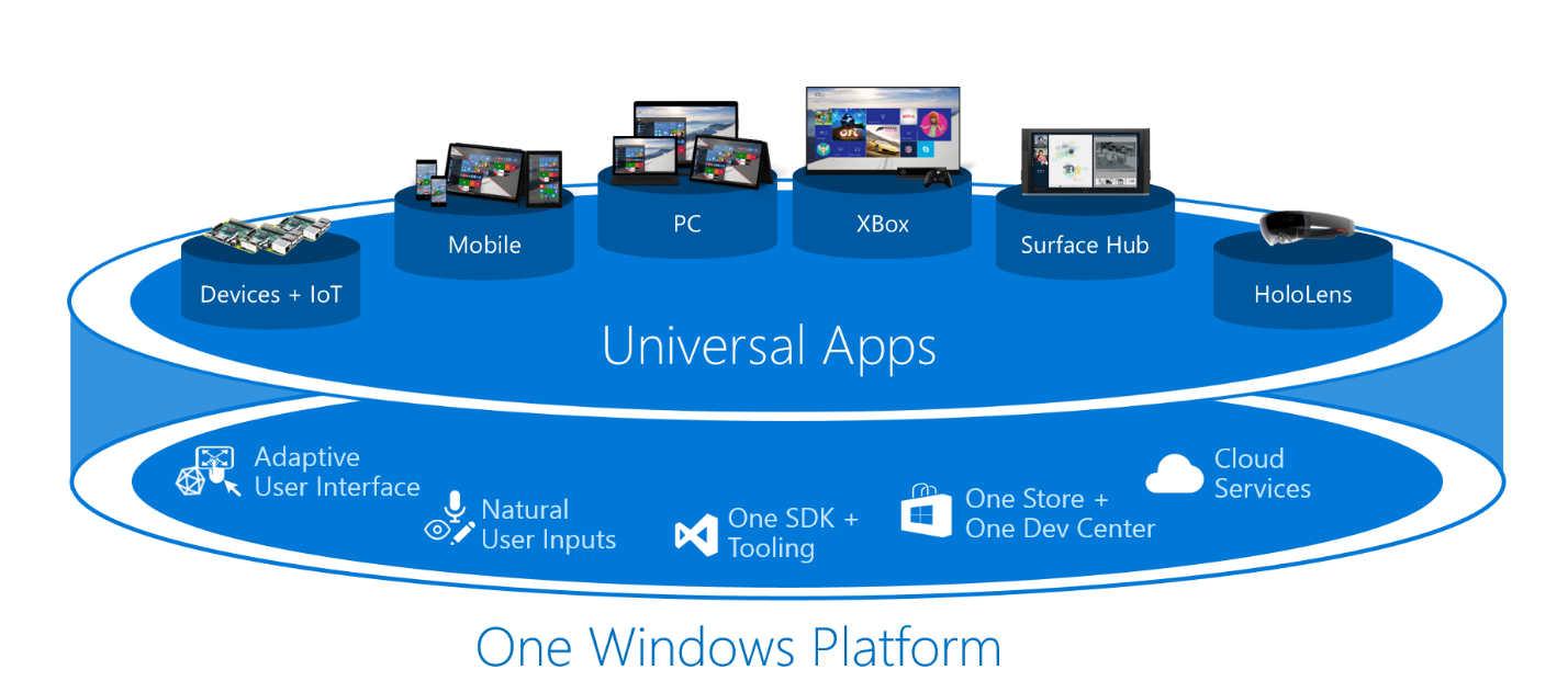 Claim A Free Windows 10 Virtual Machine - Time Limited Offer