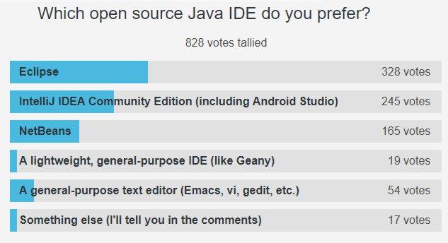 Eclipse Preferred IDE For Java