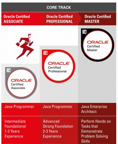 How To Crack Java Certification