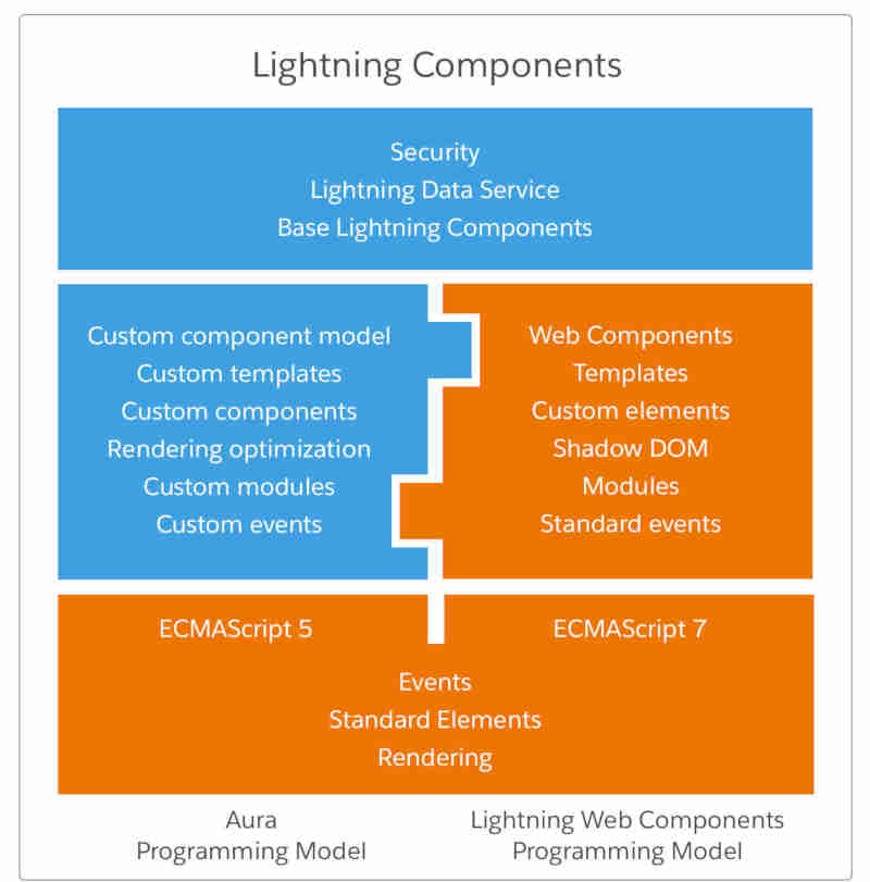 Lightning Components