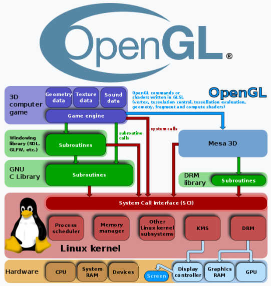 Apple Drops OpenGL and OpenCL