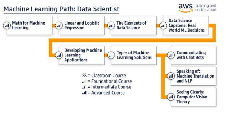 Free Machine Learning Training From Amazon