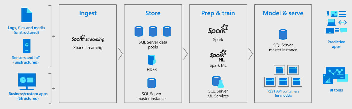 SQL Server 2019 Includes Hadoop And Spark