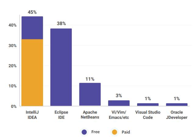 JVM Ecosystem Report Reveals the State of Java