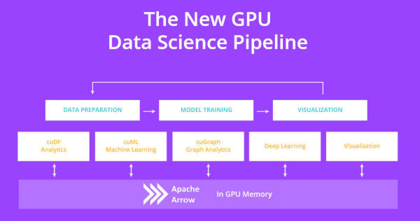 RAPIDS GPU Data Analysis Platform Launched