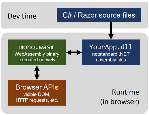 Blazor  NET In The Browser
