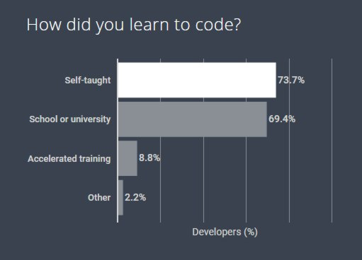 Never Too Early To Code According to HackerRank