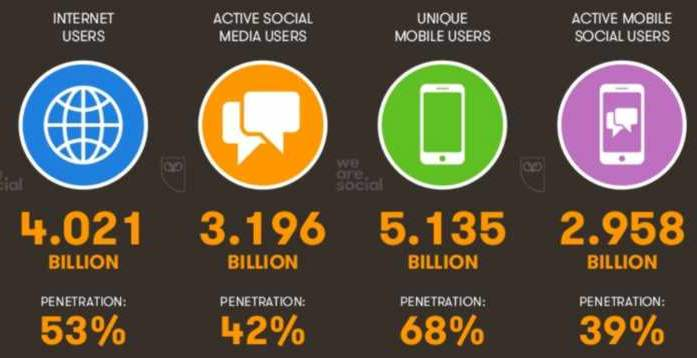 From A Total Global Population Which Now Numbers Almost 7 6 Billion The Number Of Internet Users