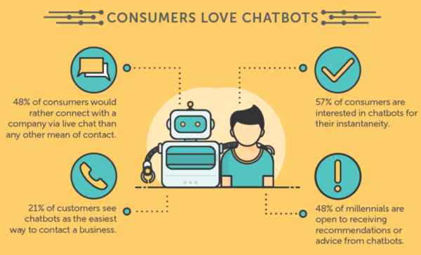 chatbots - automated tasks in content marketing