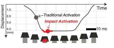 impactactivation