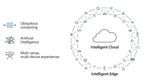 Azure Extends Intelligent Cloud and Intelligent Edge