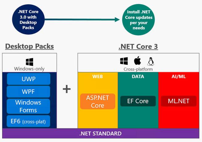 NET Core 3 Gets A GUI