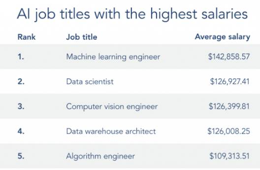 Trends In AI Jobs Landscape
