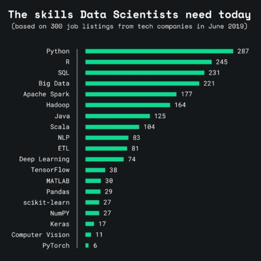 What Skills Do Data Scientists Need