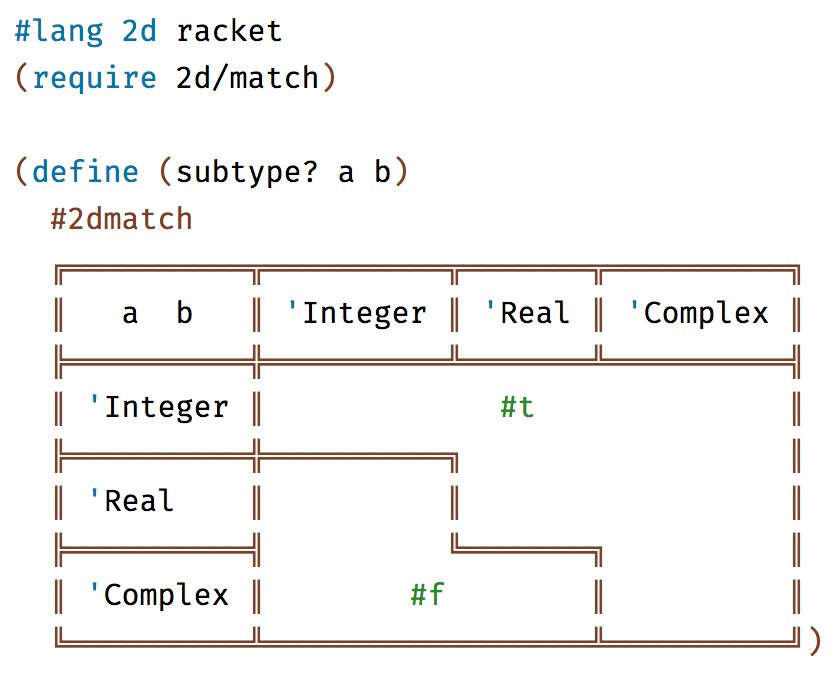 The Role Of ASCII Art In Code