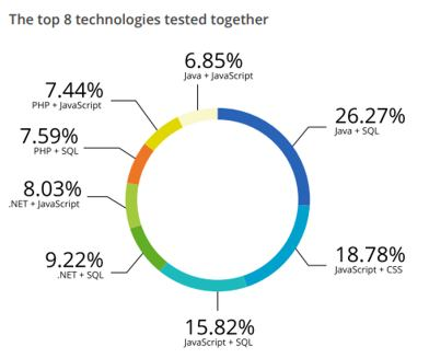 Insights From Devskiller's Code Skills Testing