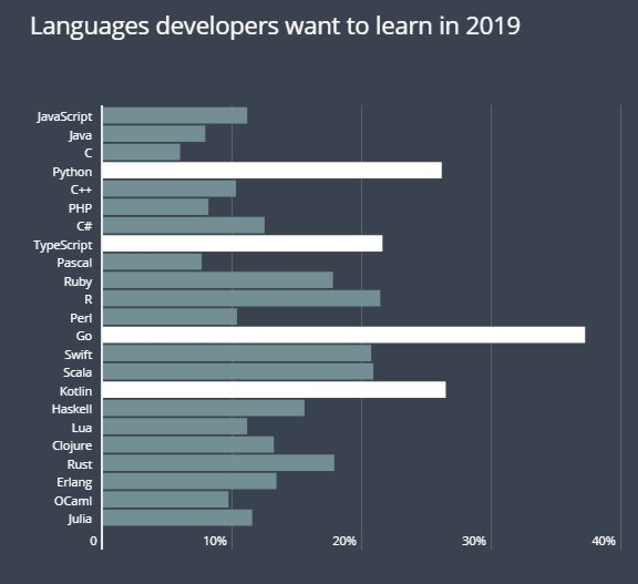Language Learning Insights From HackerRank 2019 Survey