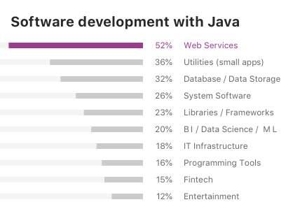 javasoftware