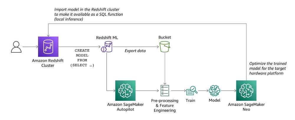 Redshift ML