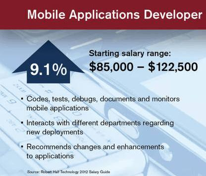 mobileapplicationsdeveloper