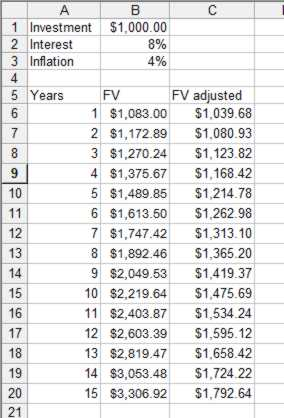 How to calculate future value with inflation in excel | exceldemy.