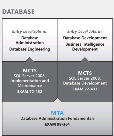 database fundamentals mta microsoft technology associate exam 98 364 pdf